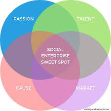 examples of social entrepreneurship ideas